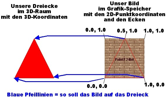 Ogl_tut_5_Texturkoordinaten_fuer_Dreieck