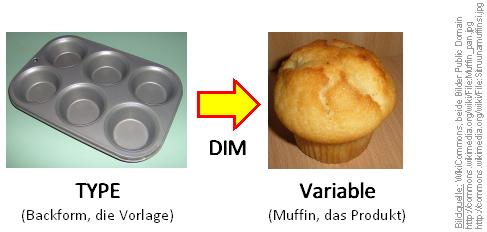 TYPE und Variable im Vergleich: Klasse und Objekt